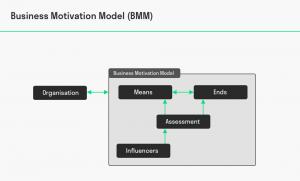 مدل انگیزش کسب و کار (BMM)۱