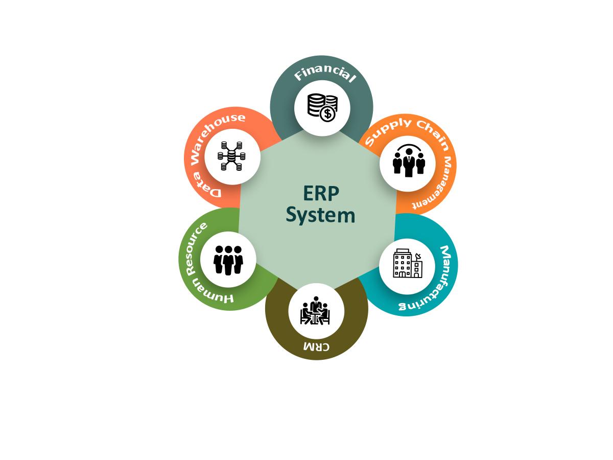 سیستم برنامه ریزی منابع سازمانی(ERP)